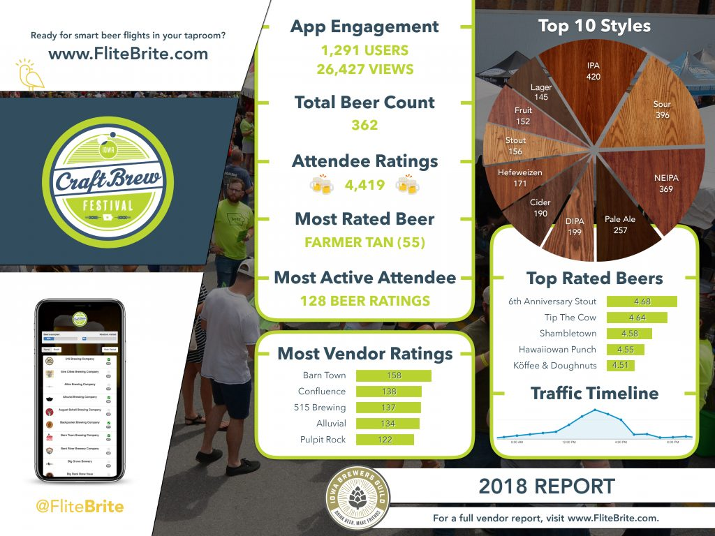 Iowa Craft Brew Festival - 2018 Report