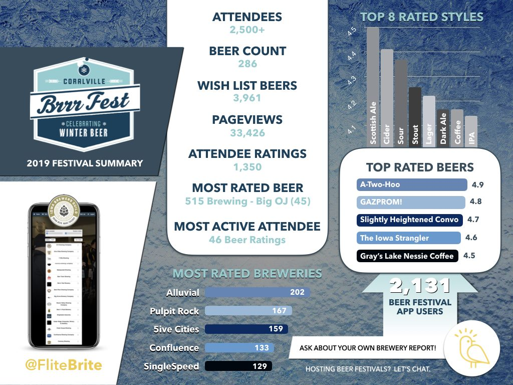 BrrrFest - Beer Festival Summary