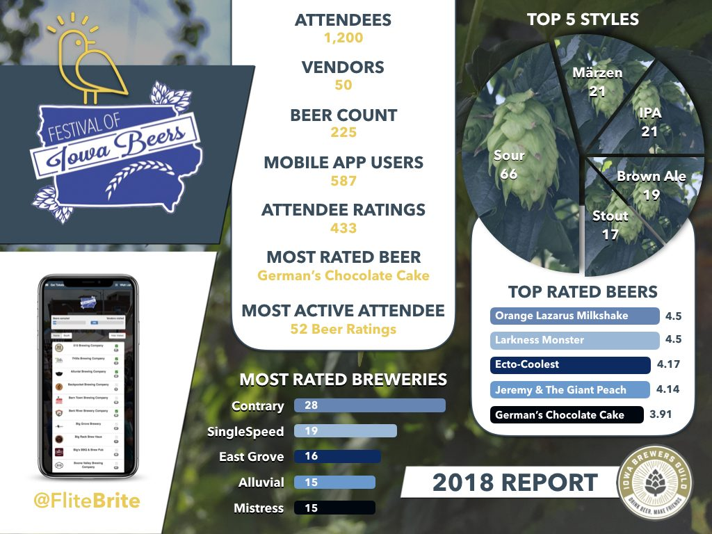 FliteBrite - Festival of Iowa Beer 2018 Report