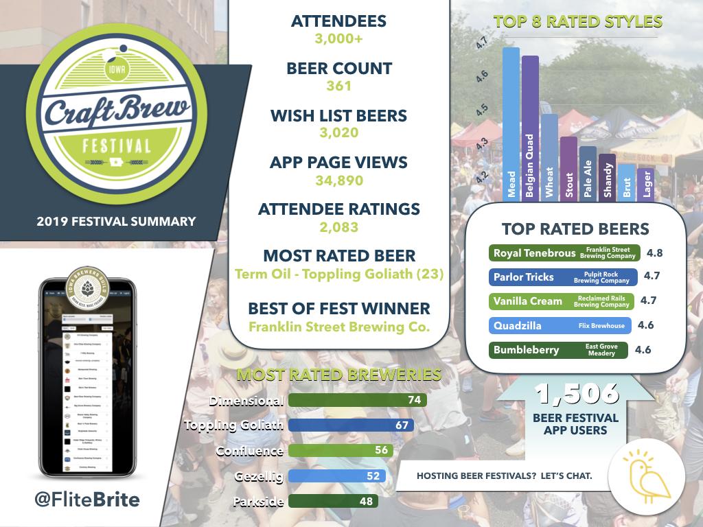 2019 Iowa Craft Brew Festival