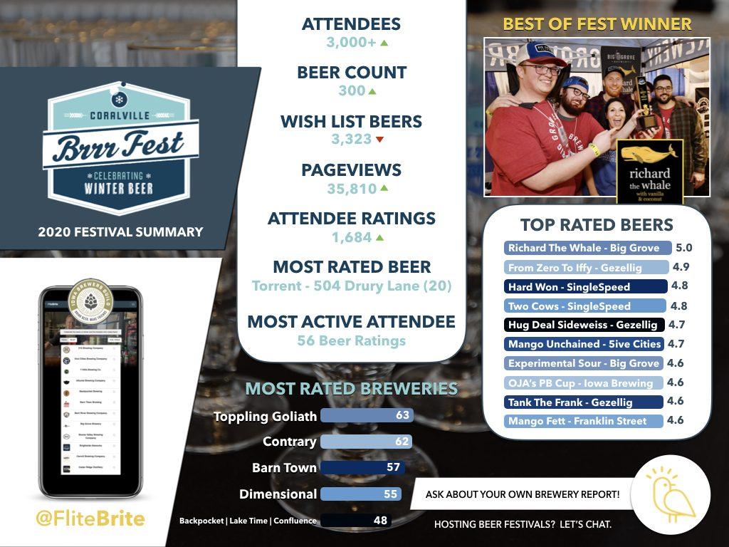 BrrrFest 2020 - Beer Festival Summary